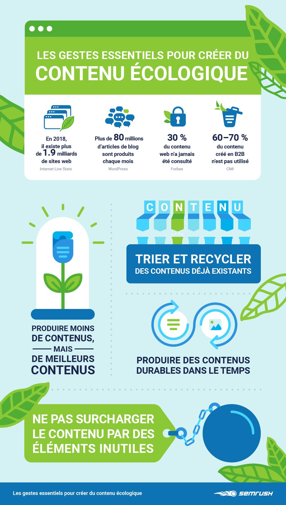 Stratégie de contenu écologique pour communication RSE