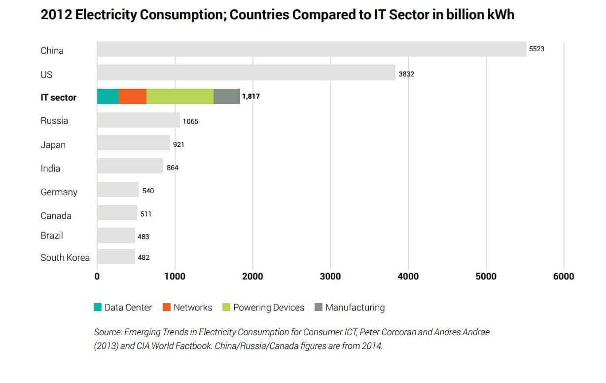 Consommation électricité secteur high tech