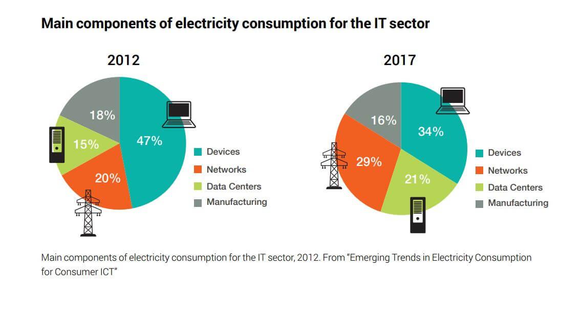 Répartition consommation électricité secteur TIC