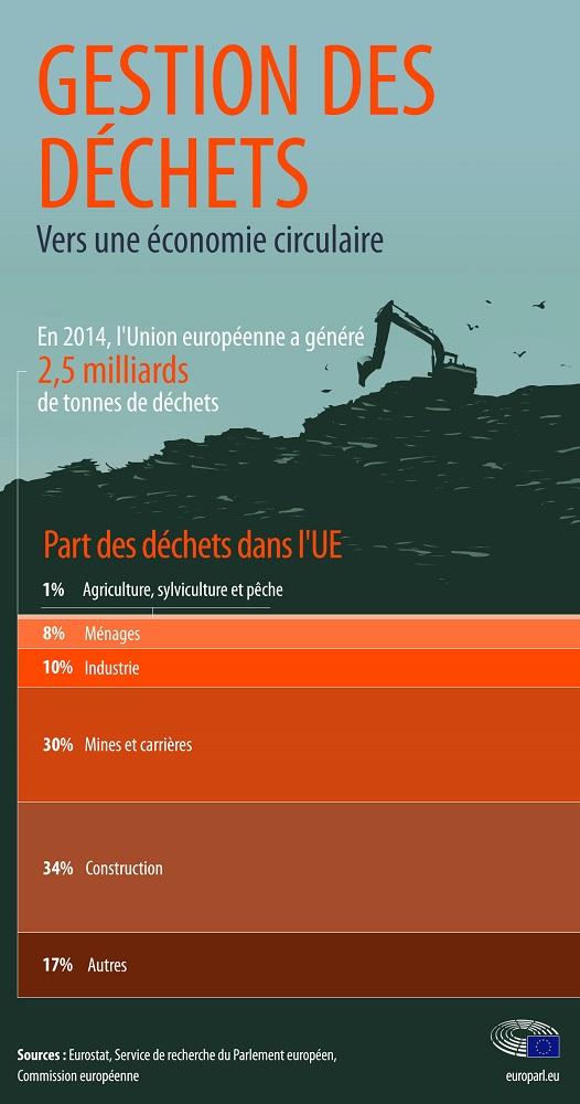 déchets par secteur en europe