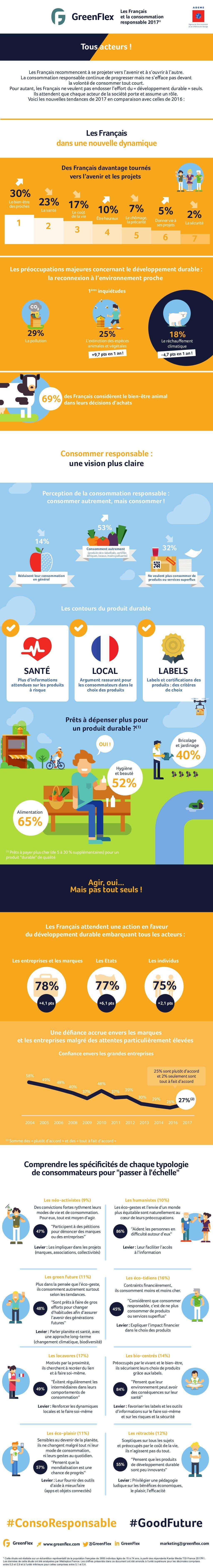 Infographie Greenflex sur la consommation responsable en France