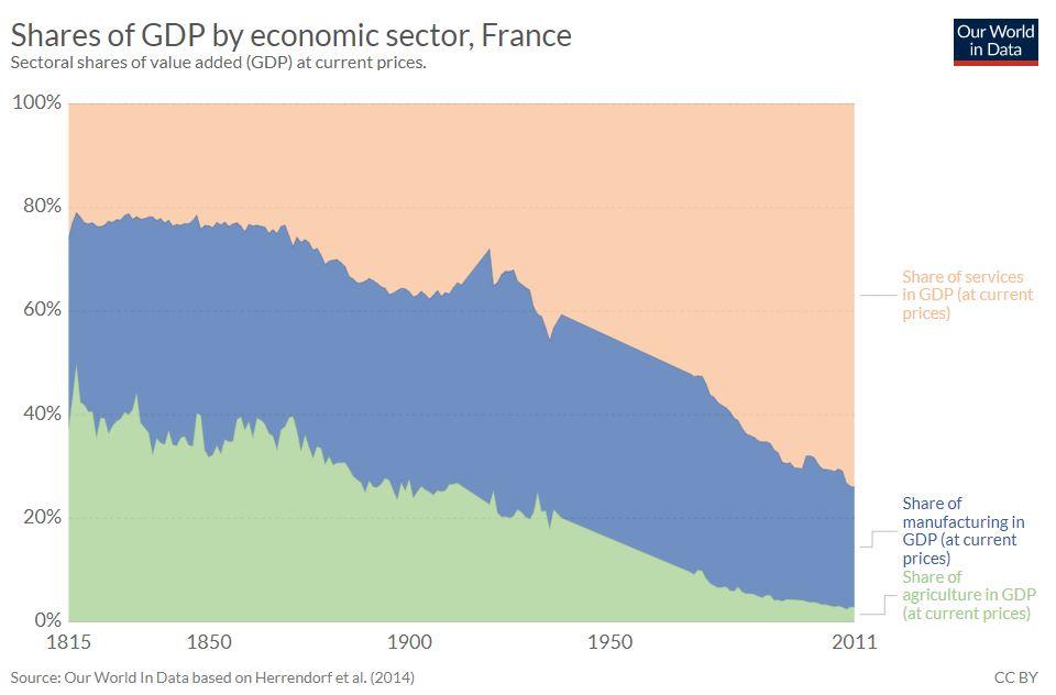 Part du PIB par secteur en France