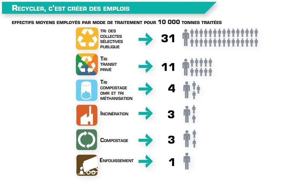 Recyclage des déchets et création d'emplois
