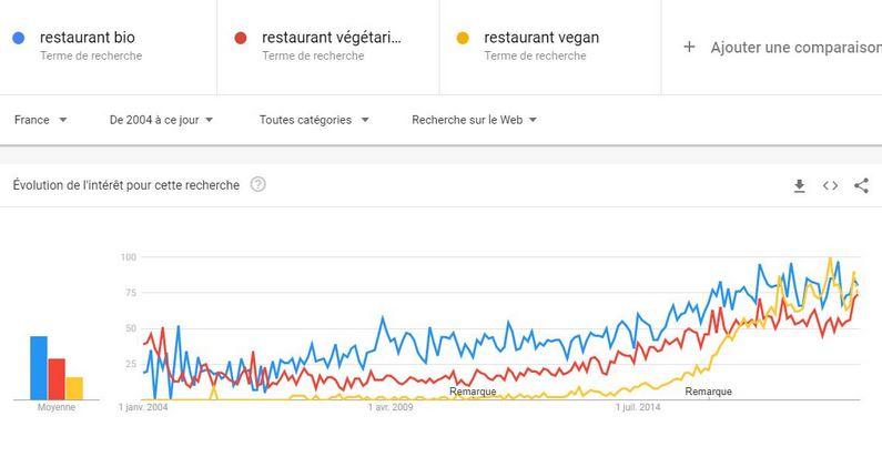 Tendance recherches restauration bio végétarien vegan
